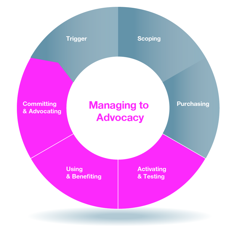 advocacy_ring